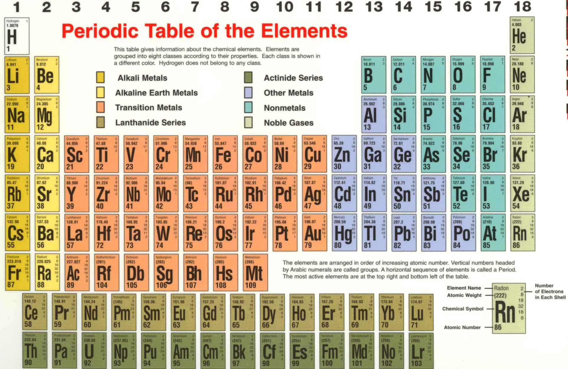 Periodic table with radius size maison design edfos notes6 periodic table with radius size urtaz Gallery
